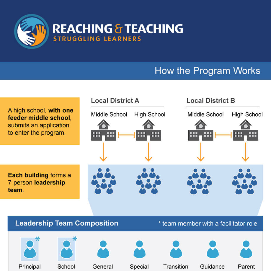 How RTSL Works Infographic